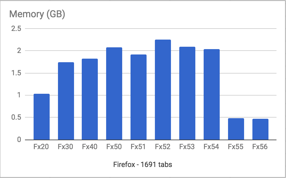 https://metafluff.com/2017/07/21/i-am-a-tab-hoarder/memory.png